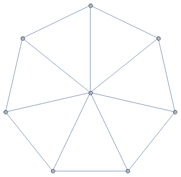 A Wheel Graph with 8 vertices
