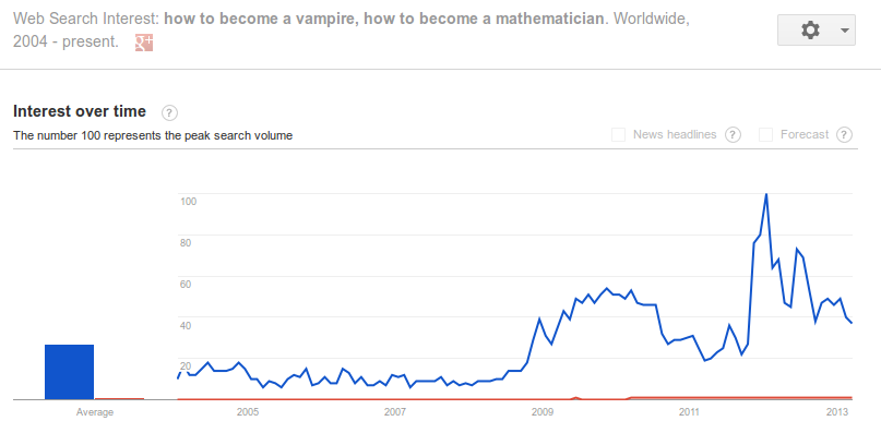 Vampires versus Mathematicians