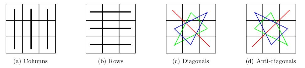 Sets in magic SET squares