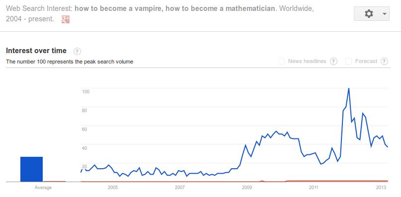Vampires versus Mathematicians